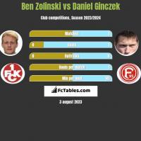 Ben Zolinski vs Daniel Ginczek h2h player stats