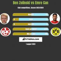 Ben Zolinski vs Emre Can h2h player stats
