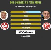 Ben Zolinski vs Felix Klaus h2h player stats