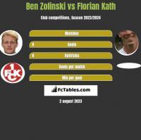 Ben Zolinski vs Florian Kath h2h player stats