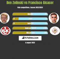 Ben Zolinski vs Francisco Alcacer h2h player stats