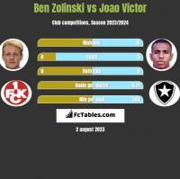 Ben Zolinski vs Joao Victor h2h player stats