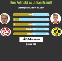 Ben Zolinski vs Julian Brandt h2h player stats