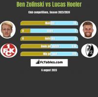 Ben Zolinski vs Lucas Hoeler h2h player stats