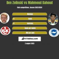 Ben Zolinski vs Mahmoud Dahoud h2h player stats