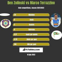Ben Zolinski vs Marco Terrazzino h2h player stats