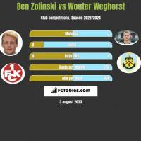 Ben Zolinski vs Wouter Weghorst h2h player stats