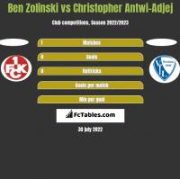 Ben Zolinski vs Christopher Antwi-Adjej h2h player stats