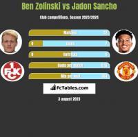 Ben Zolinski vs Jadon Sancho h2h player stats