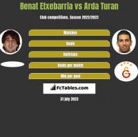 Benat Etxebarria vs Arda Turan h2h player stats