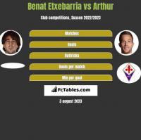 Benat Etxebarria vs Arthur h2h player stats