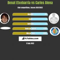 Benat Etxebarria vs Carles Alena h2h player stats