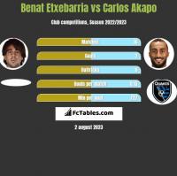 Benat Etxebarria vs Carlos Akapo h2h player stats