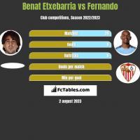 Benat Etxebarria vs Fernando h2h player stats
