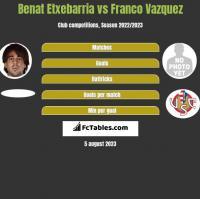 Benat Etxebarria vs Franco Vazquez h2h player stats