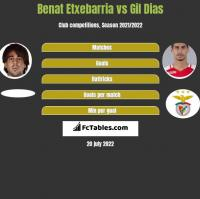 Benat Etxebarria vs Gil Dias h2h player stats