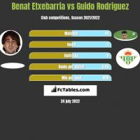 Benat Etxebarria vs Guido Rodriguez h2h player stats