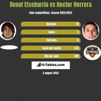 Benat Etxebarria vs Hector Herrera h2h player stats