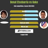 Benat Etxebarria vs Koke h2h player stats