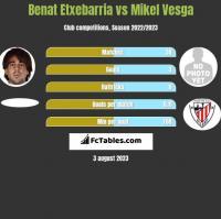 Benat Etxebarria vs Mikel Vesga h2h player stats