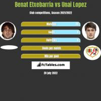Benat Etxebarria vs Unai Lopez h2h player stats