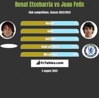 Benat Etxebarria vs Joao Felix h2h player stats