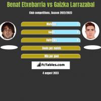 Benat Etxebarria vs Gaizka Larrazabal h2h player stats