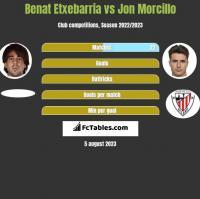 Benat Etxebarria vs Jon Morcillo h2h player stats