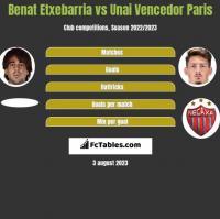 Benat Etxebarria vs Unai Vencedor Paris h2h player stats