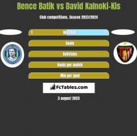 Bence Batik vs David Kalnoki-Kis h2h player stats