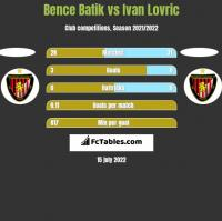 Bence Batik vs Ivan Lovric h2h player stats