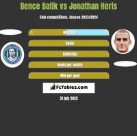 Bence Batik vs Jonathan Heris h2h player stats