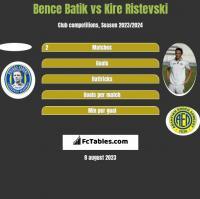 Bence Batik vs Kire Ristevski h2h player stats