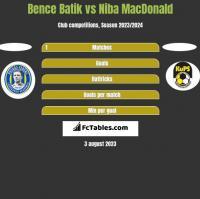 Bence Batik vs Niba MacDonald h2h player stats