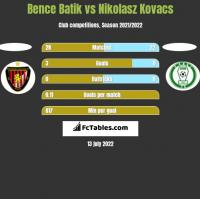 Bence Batik vs Nikolasz Kovacs h2h player stats