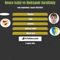 Bence Iszlai vs Aleksandr Karnitski h2h player stats