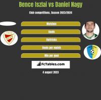 Bence Iszlai vs Daniel Nagy h2h player stats
