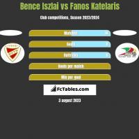 Bence Iszlai vs Fanos Katelaris h2h player stats