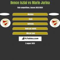 Bence Iszlai vs Marin Jurina h2h player stats