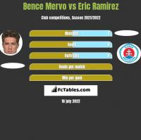 Bence Mervo vs Eric Ramirez h2h player stats