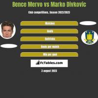 Bence Mervo vs Marko Divkovic h2h player stats