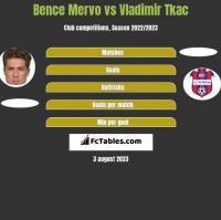 Bence Mervo vs Vladimir Tkac h2h player stats