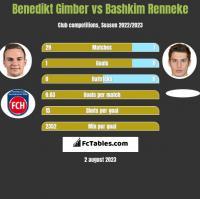 Benedikt Gimber vs Bashkim Renneke h2h player stats