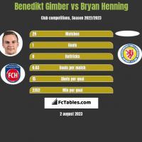 Benedikt Gimber vs Bryan Henning h2h player stats