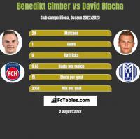 Benedikt Gimber vs David Blacha h2h player stats