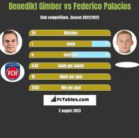 Benedikt Gimber vs Federico Palacios h2h player stats