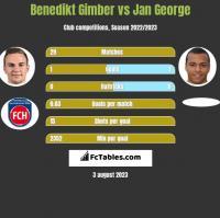 Benedikt Gimber vs Jan George h2h player stats