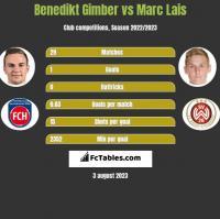 Benedikt Gimber vs Marc Lais h2h player stats