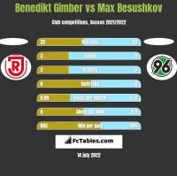 Benedikt Gimber vs Max Besushkov h2h player stats