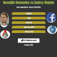 Benedikt Hoewedes vs Andrey Malykh h2h player stats